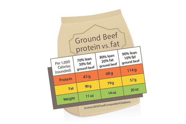 Chart of how much lean meats to add to your dog's diet.